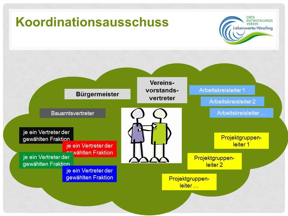 Koordinationsausschuss